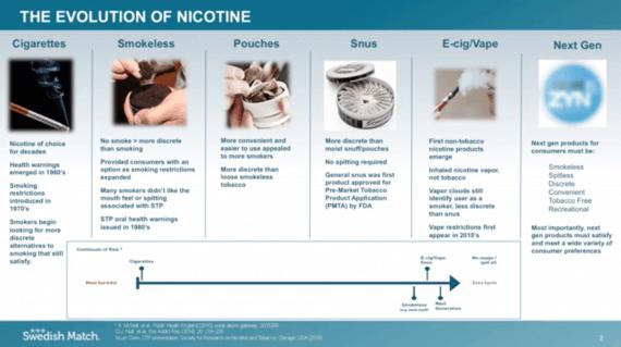 尼古丁 菸草產品